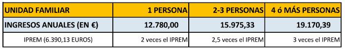 tabla-asistencia-juridica-gratuita